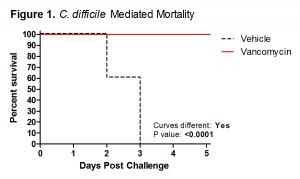 CDAD-Mortality